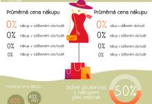 Návrh infografiky